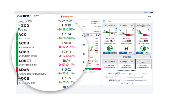 Using Firstrade's Options Wizard to Explore Options Strategies