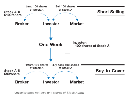 How to buy a call option, buying call options examples.
